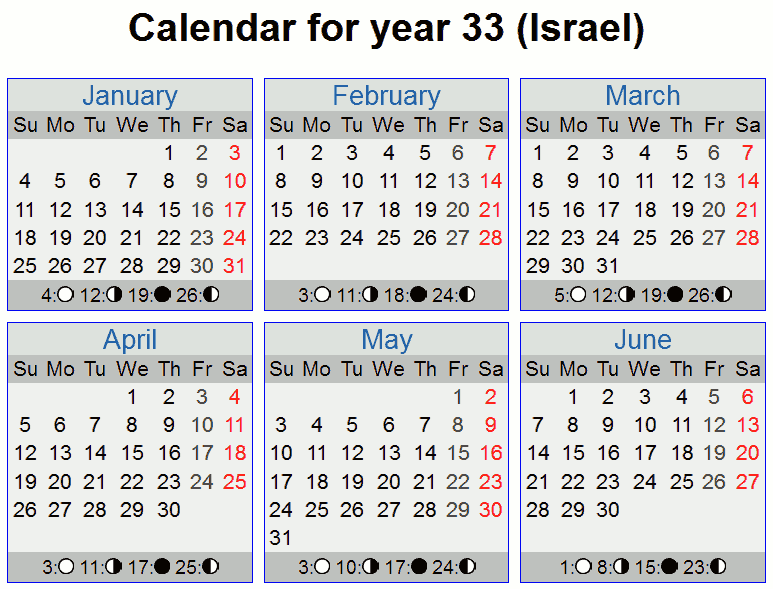 finding the historical crucifixion date